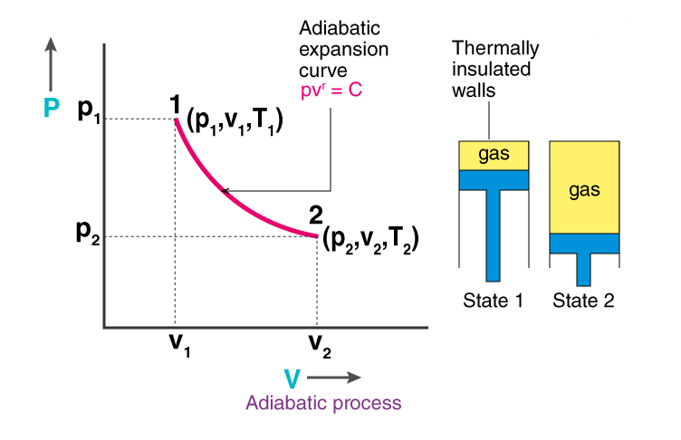 What is Adiabatic Process – Explanation
