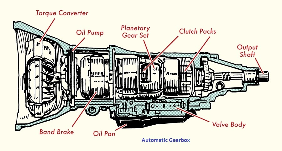 How Automatic Car Gearbox Works