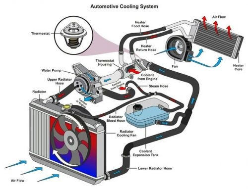 How Engine Cooling System Works?
