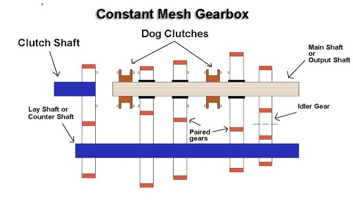 What Is Constant Mesh Gearbox