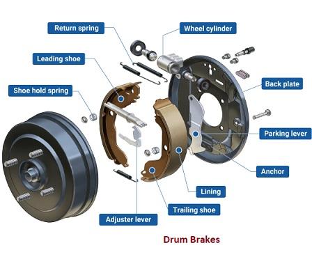 How Drum Brakes Work?- Easiest Explanation Ever