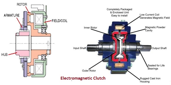 Electromagnetic Clutch Applications