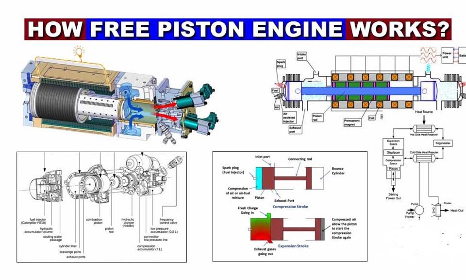 How Free Piston Engine Works?