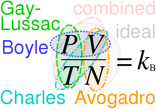 Gas Laws – Boyle's, Charles, Gay Lussac, Avogadro and Ideal Gas Law