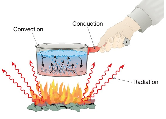 Some Important Terms Used in Heat Transfer