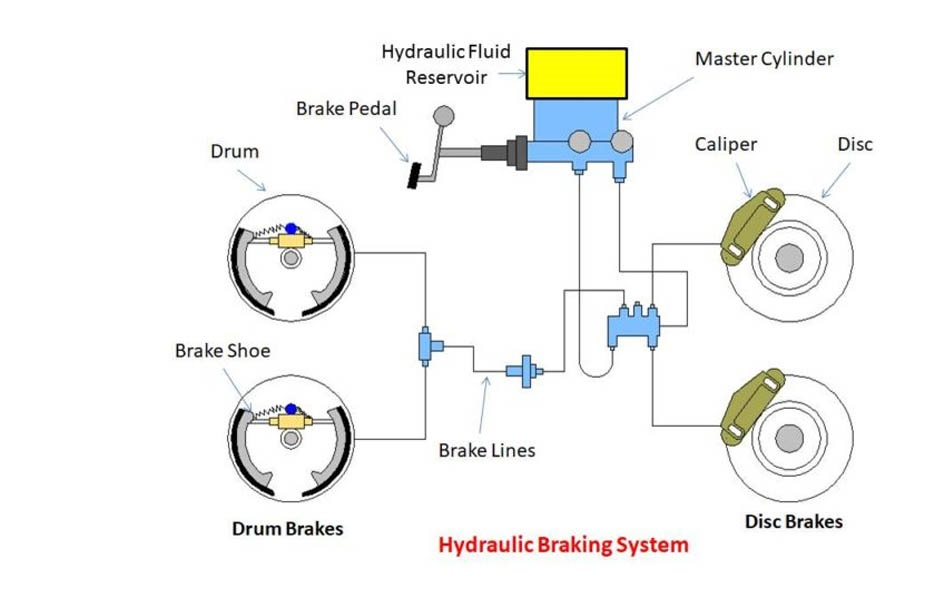 What is Hydraulic Braking System and How It Works?