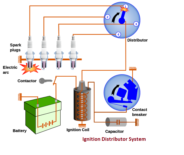 How Ignition Distributor Works?