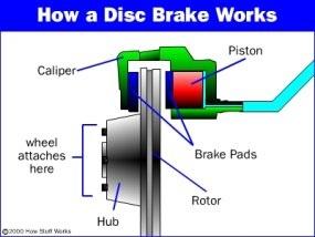 How Disc Brake Work? – Best Explanation