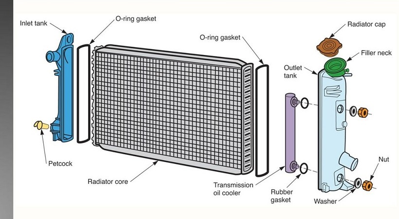 How Radiator Works in Automobile? – Easiest Explanation
