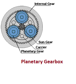 What Is Planetary Gearbox