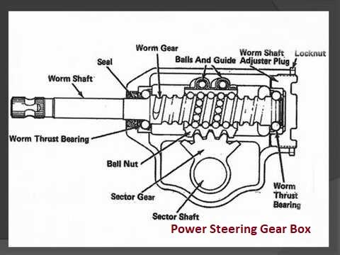 Power Steering Gear Box