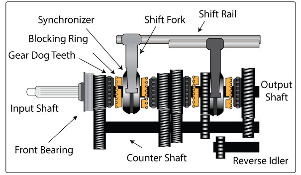 What Is Synchromesh Gearbox