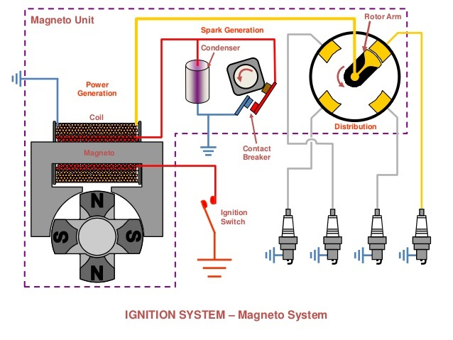 What is Magneto Ignition System and How It Works?