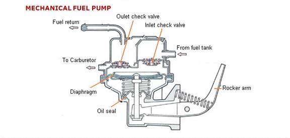 Checking a mechanical fuel pump