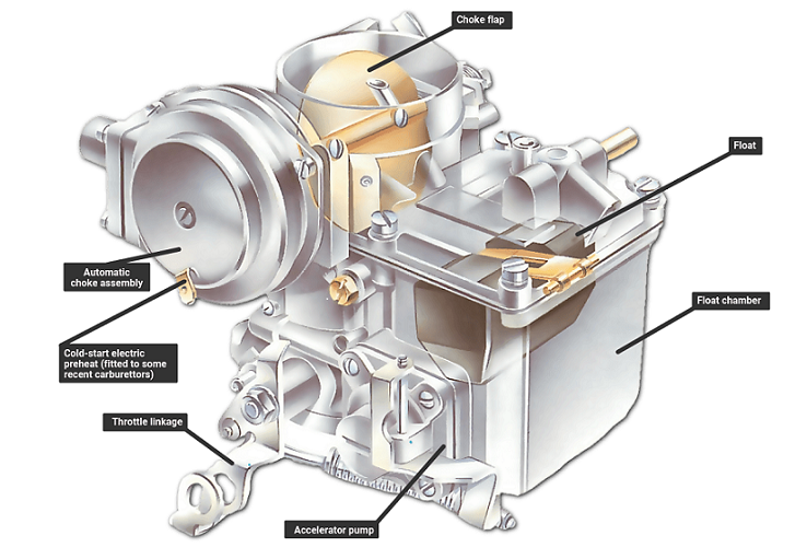 What is a fixed-jet carburettor