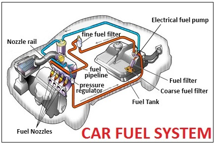 What is Fuel Systems