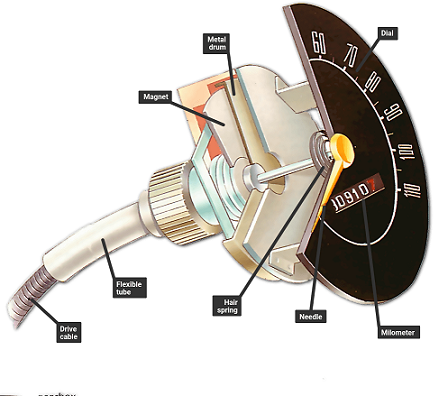 How a speedometer works