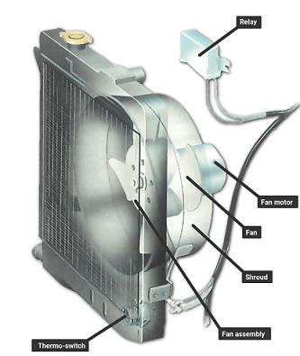 How to fix a car fan