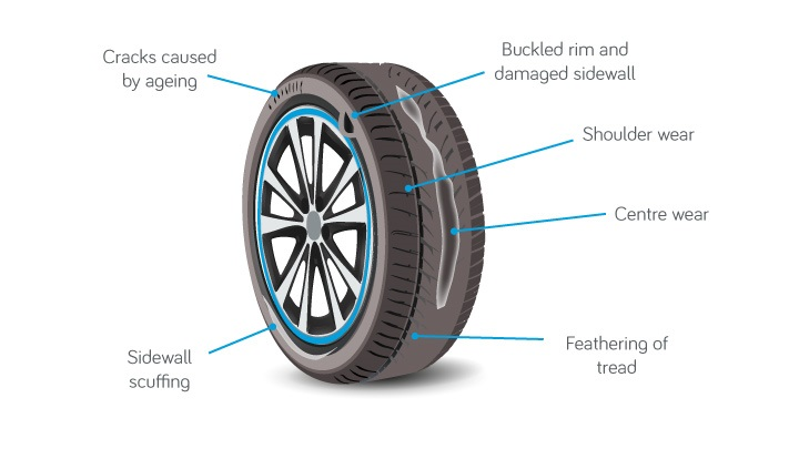 How to Checking for wheel and tyre damage