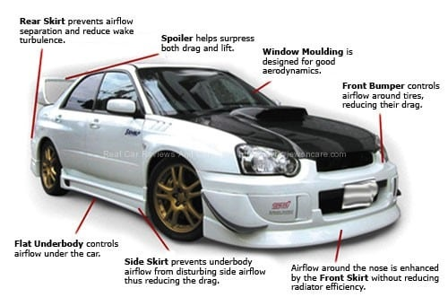 How to fitting a body kit on your car