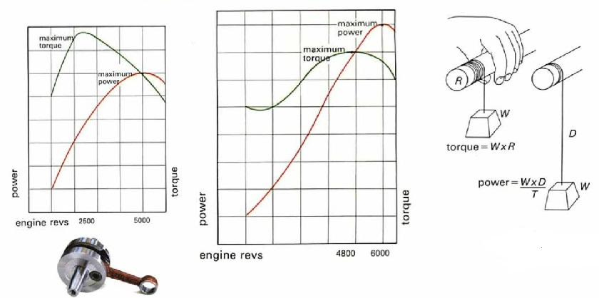 How to Performance of Torque and BHP