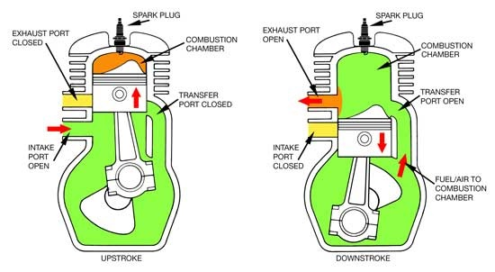 What is two-stroke engine and works