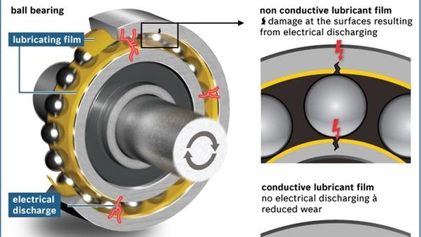Lubricating and reassembling wheel bearings