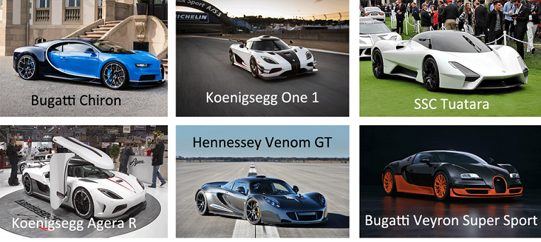 The 6 Fastest Cars in the World Right Now