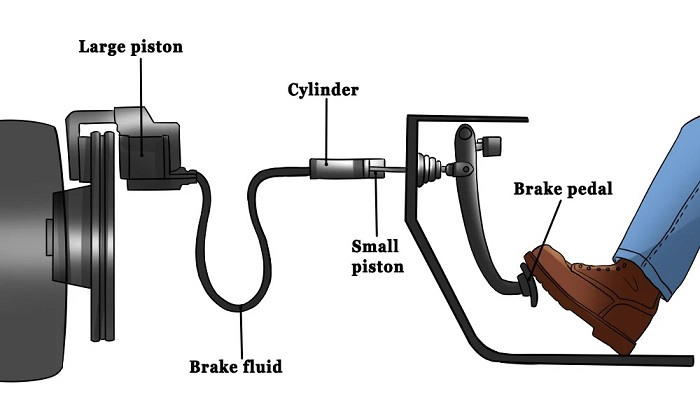 How to Fitting a brake light warning system
