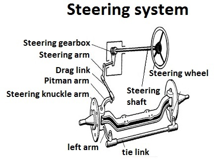 How the steering system works in car